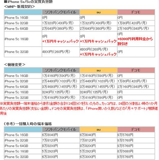 iPhone 5s/5cの実質負担額
