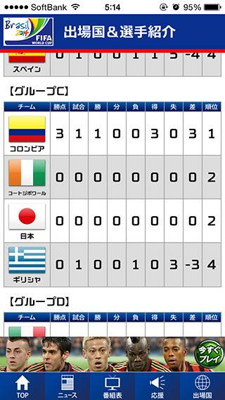 ワールドカップ出場国と1次リーググループ