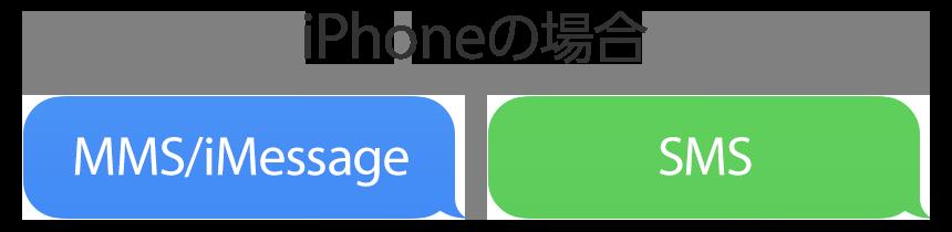 SMSとMMS(iPhoneの場合)